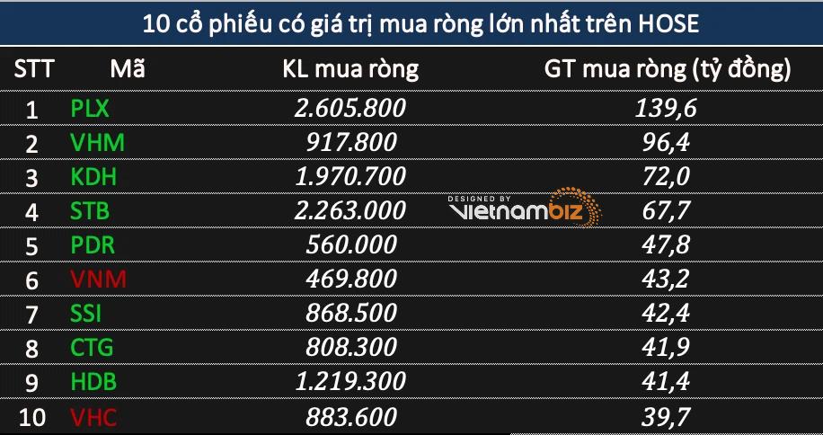 Khối ngoại đẩy mạnh mua ròng gần 640 tỷ đồng, tiếp tục xả DXG khi mã này bất ngờ tăng trần - Ảnh 1.