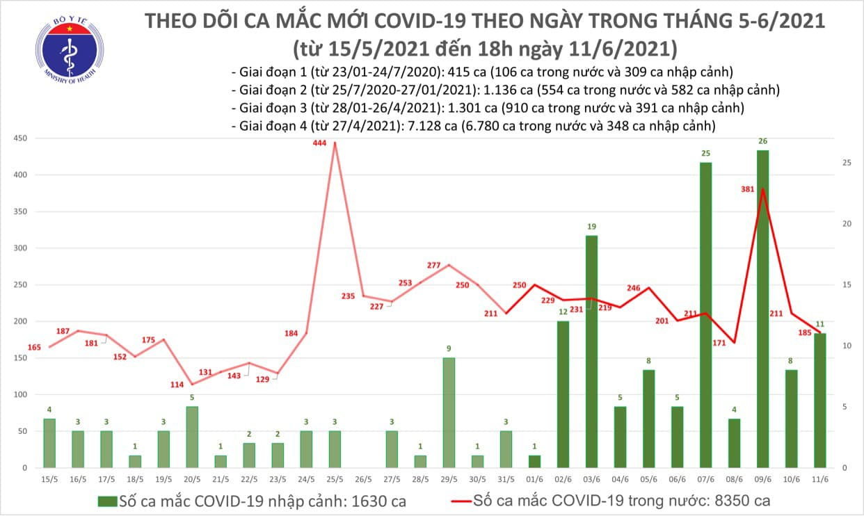 Tối 11/6: Thêm 63 ca COVID-19 trong nước, có 4 trường hợp đang điều tra dịch tễ - Ảnh 1.