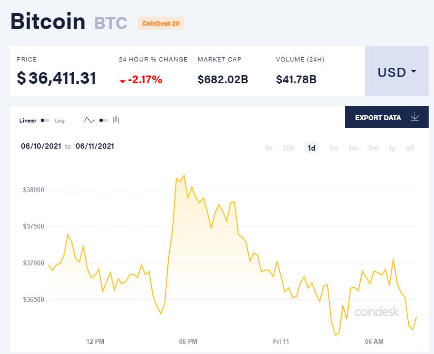 Giá bitcoin hôm nay 11/6/21. (Nguồn: CoinDesk).