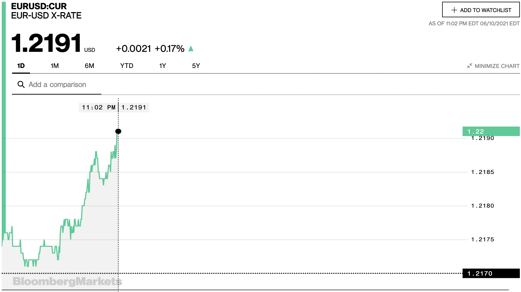 Tỷ giá euro hôm nay 11/6: Thị trường chợ đen tiếp tục giảm - Ảnh 2.