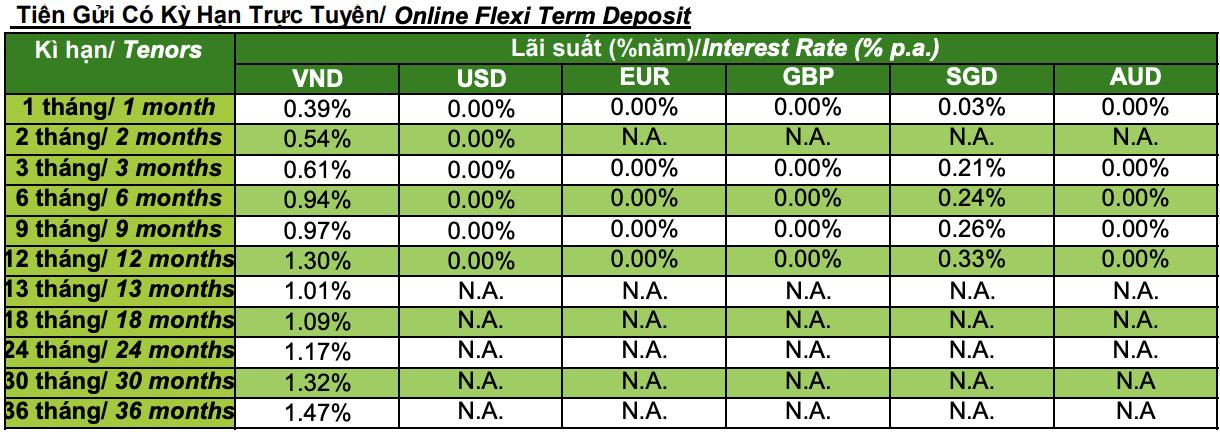 Lãi suất ngân hàng Standard Chartered cao nhất tháng 6/2021 là bao nhiêu? - Ảnh 2.