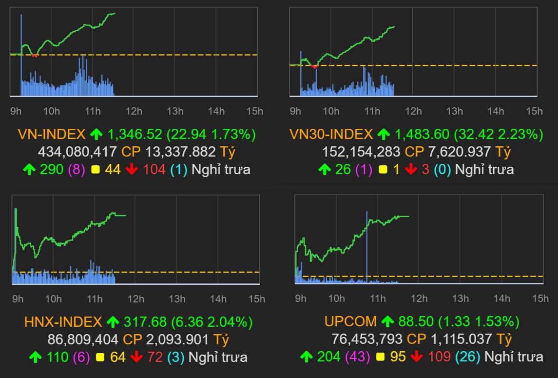 Thị trường chứng khoán (11/6): Nhóm VN30 dẫn dắt, VN-Index tăng gần 23 điểm - Ảnh 1.