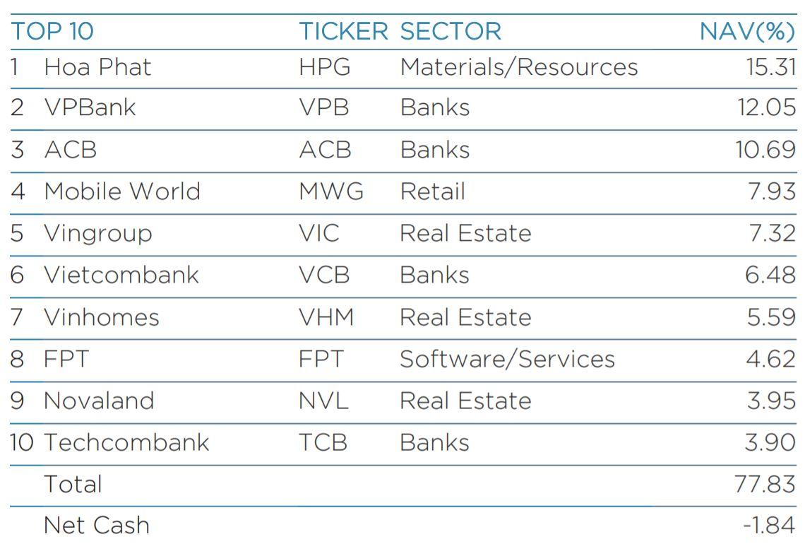 Lãi gấp đôi mức tăng VN-Index, Dragon Capital vẫn duy trì tỷ trọng tiền dưới 1% tại quỹ quy mô hơn 2,5 tỷ USD - Ảnh 2.