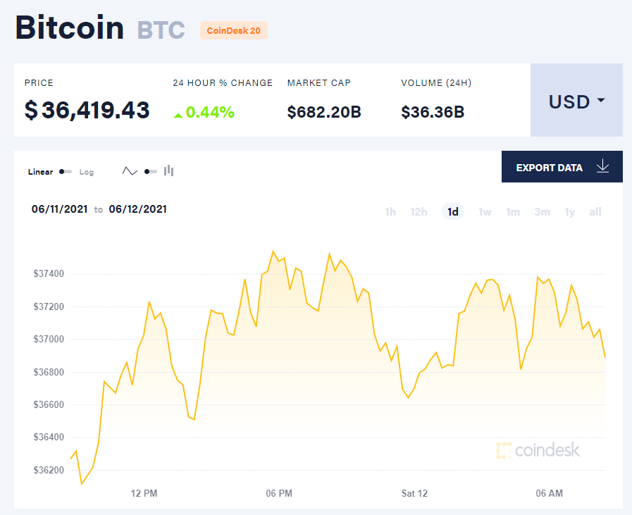 ty gia bitcoin btc feltörekvő piacok m