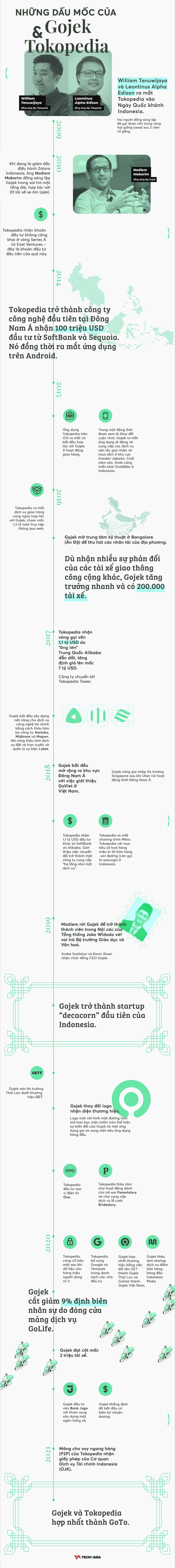 [Infographic] Hành trình một thập kỷ tạo ra công ty công nghệ hàng đầu Đông Nam Á của Gojek và Tokopedia - Ảnh 1.