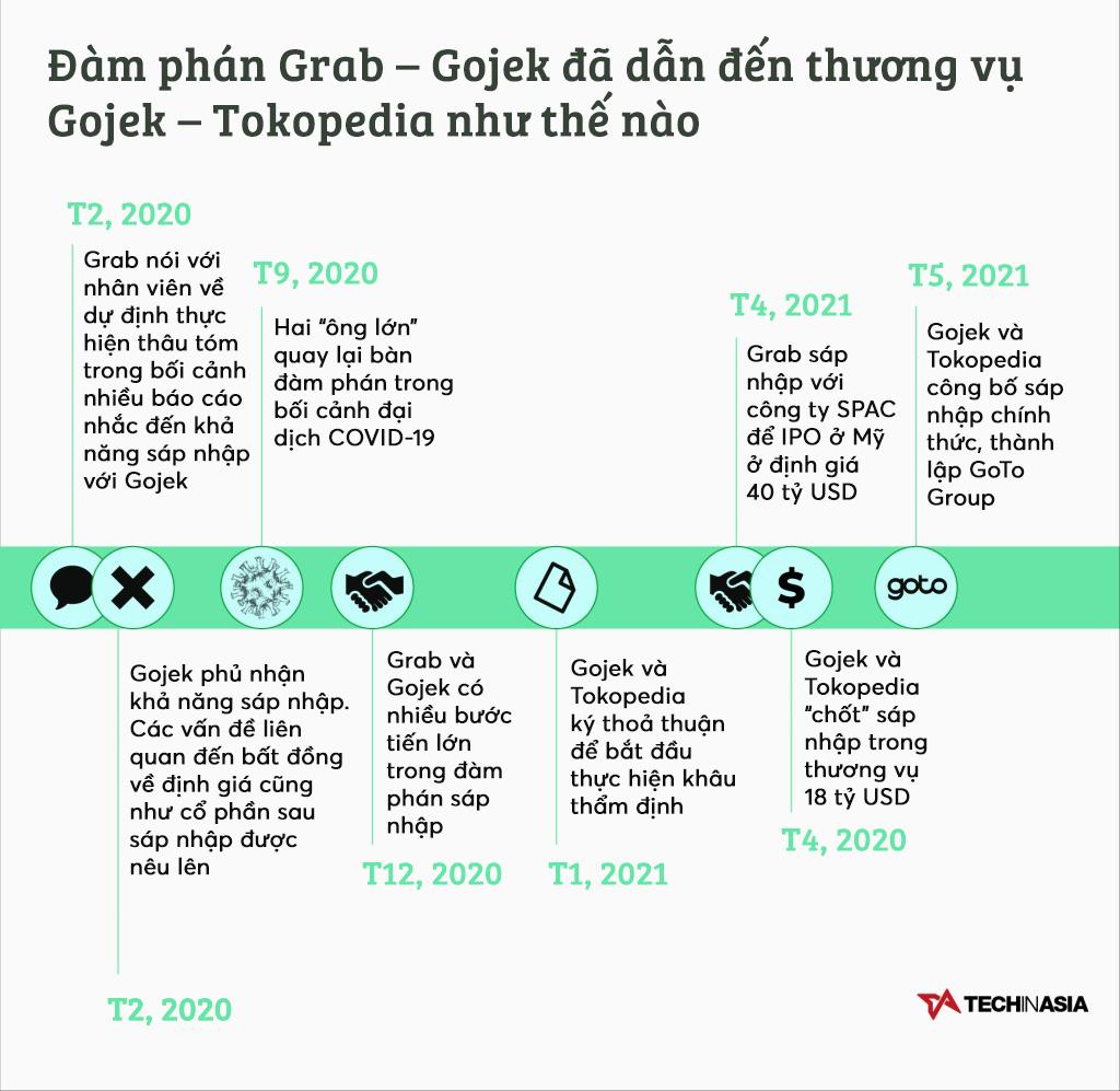 [Infographic] Hành trình một thập kỷ tạo ra công ty công nghệ hàng đầu Đông Nam Á của Gojek và Tokopedia - Ảnh 3.