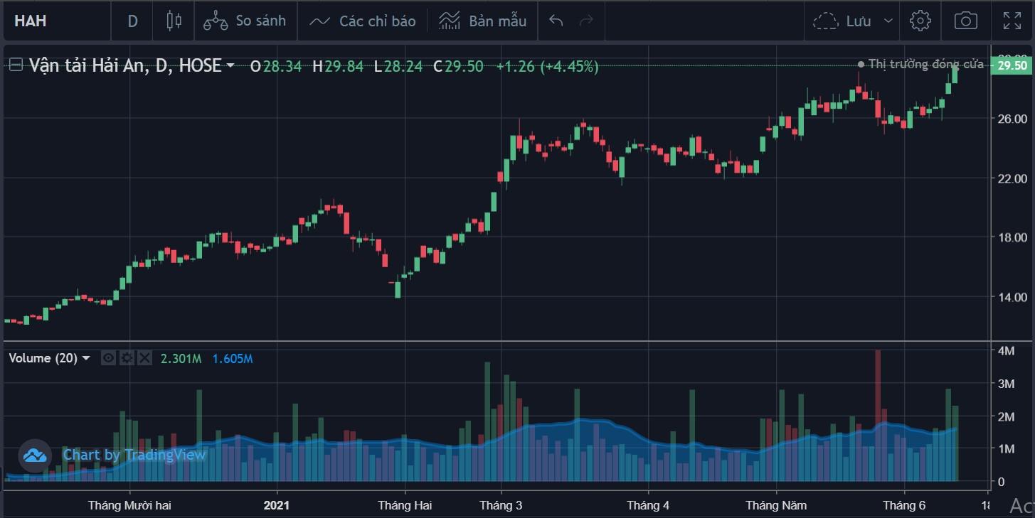 Cổ phiếu tâm điểm ngày 14/6: BVH, MPC, HAH - Ảnh 3.