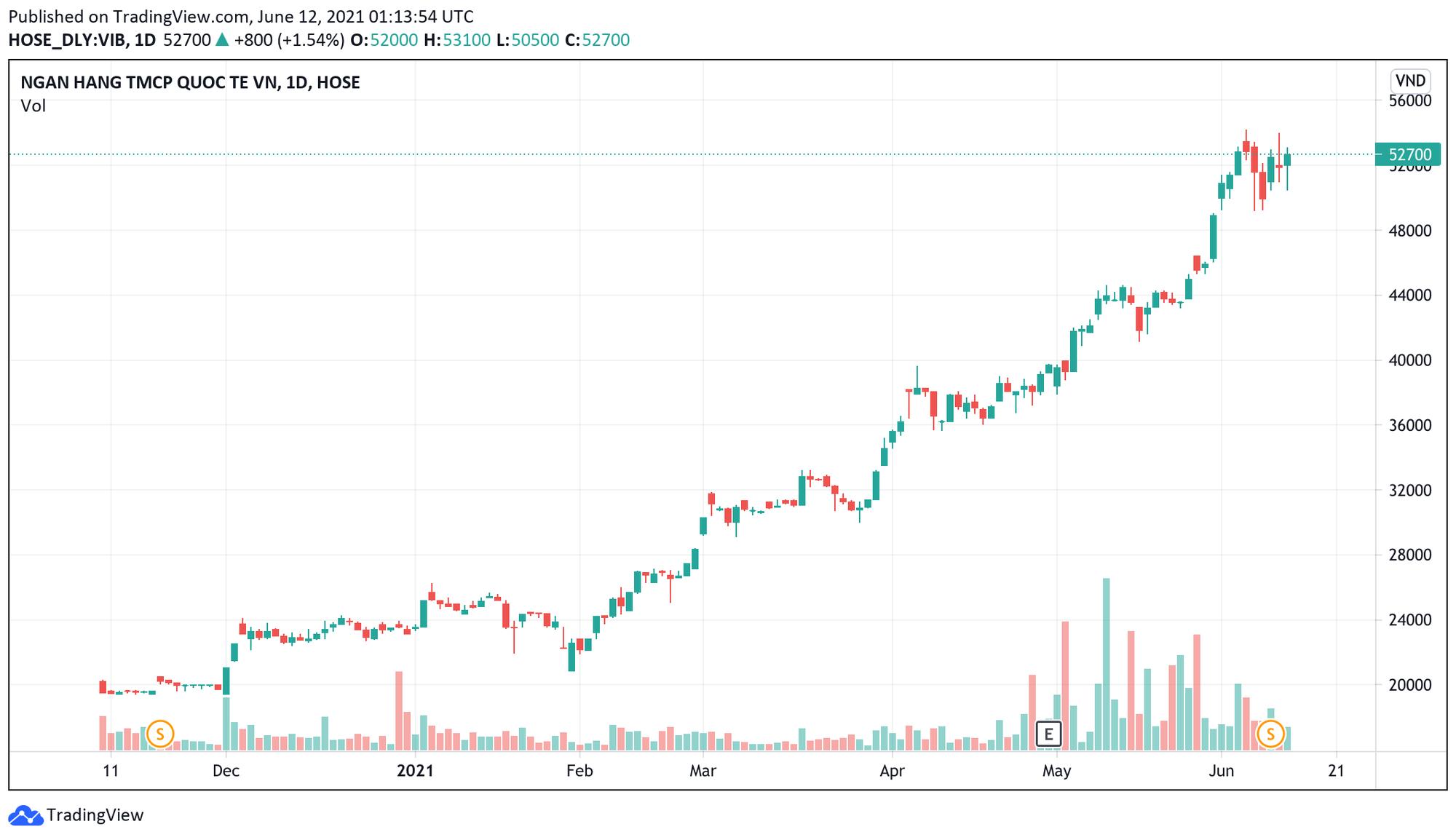 Người nhà lãnh đạo VIB liên tiếp bán ra cổ phiếu khi giá nằm ở vùng đỉnh - Ảnh 1.
