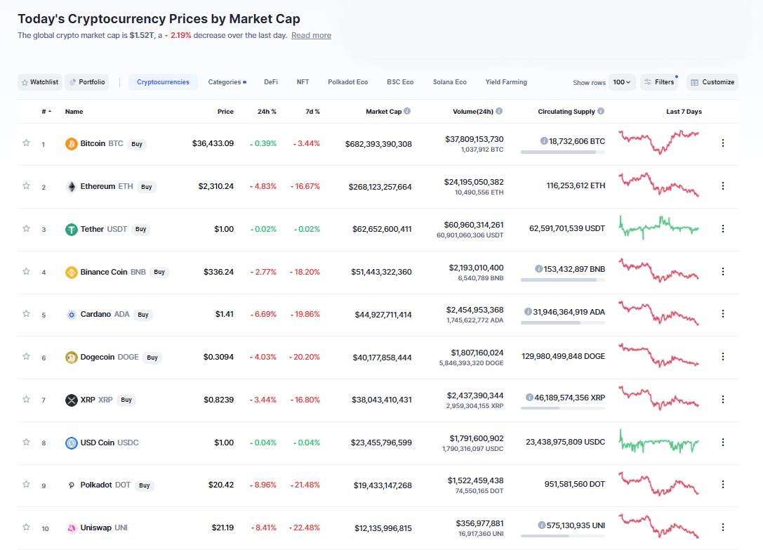 Nhóm 10 đồng tiền hàng đầu theo giá trị thị trường ngày 12/6/2021. (Nguồn: CoinMarketCap).