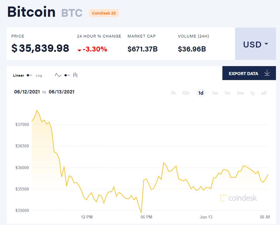 Giá bitcoin hôm nay 13/6/21. (Nguồn: CoinDesk).