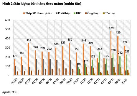 VDSC: Hòa Phát có thể lãi 10.200 tỷ trong quý II, thực hiện hơn 95% kế hoạch năm - Ảnh 3.