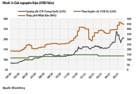 VDSC: Hòa Phát có thể lãi 10.200 tỷ trong quý II, thực hiện hơn 95% kế hoạch năm - Ảnh 4.