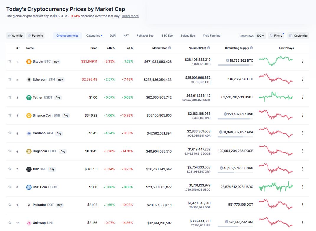 Nhóm 10 đồng tiền hàng đầu theo giá trị thị trường ngày 13/6/2021. (Nguồn: CoinMarketCap).