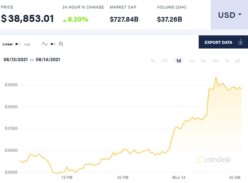 Elon Musk tuyên bố Tesla sẽ lại chấp nhận bitcoin khi thợ đào dùng năng lượng sạch hơn, giá vượt mốc 39.000 USD - Ảnh 3.