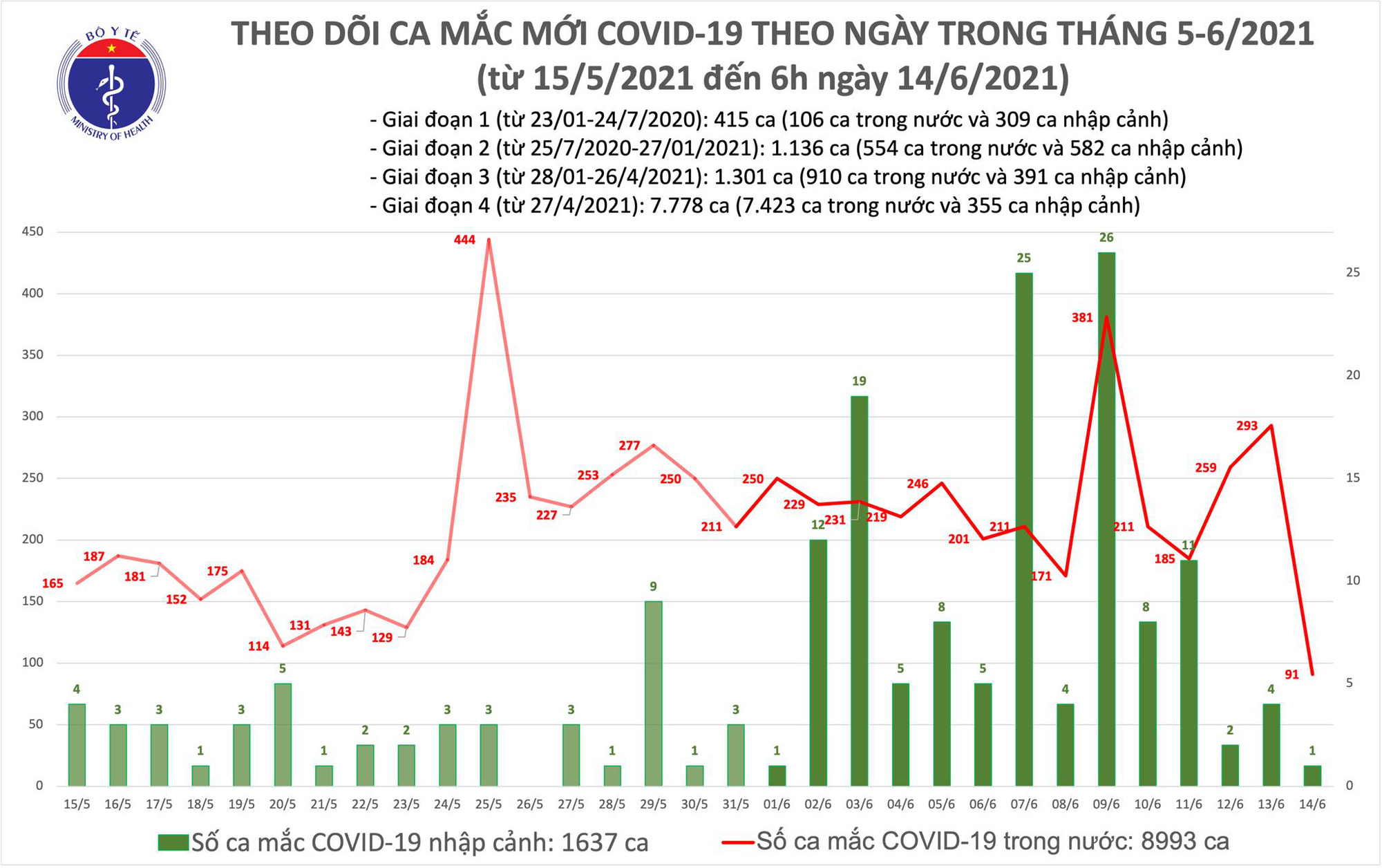 Sáng 14/6, thêm 92 ca COVID-19 tại 8 tỉnh thành, TP HCM nhiều nhất với 30 trường hợp - Ảnh 1.