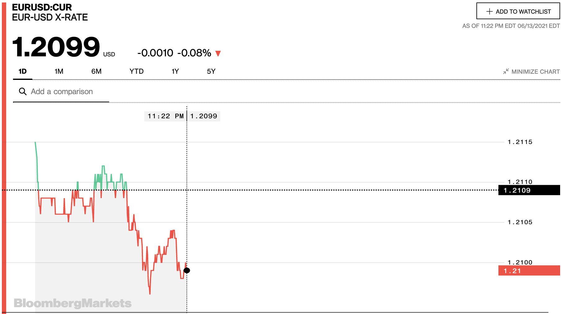 Tỷ giá euro hôm nay 14/6: Đa số ngân hàng tiếp tục giảm ngày đầu tuần - Ảnh 2.
