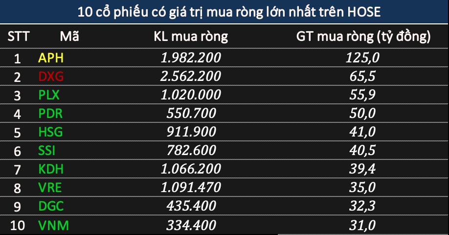 Khối ngoại đảo chiều bán ròng 168 tỷ đồng phiên đầu tuần, tâm điểm chứng chỉ quỹ VFMVN DIAMOND ETF - Ảnh 2.