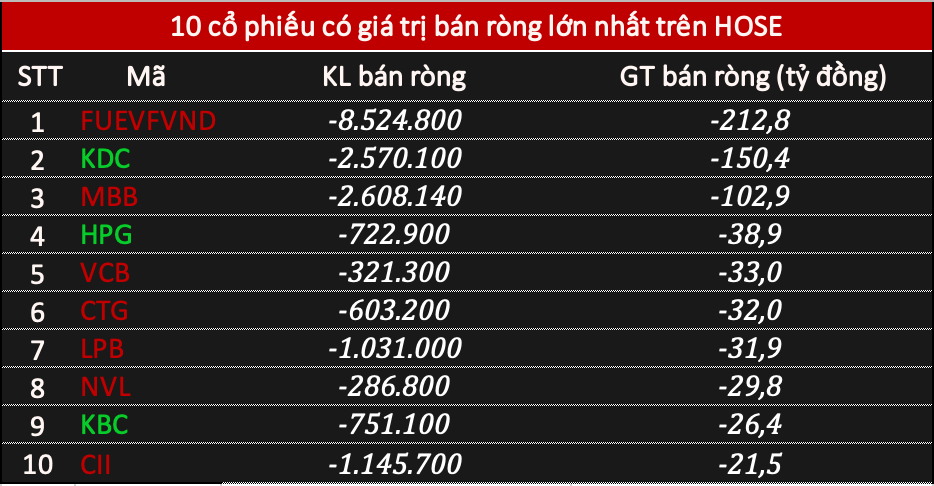 Khối ngoại đảo chiều bán ròng 168 tỷ đồng phiên đầu tuần, tâm điểm chứng chỉ quỹ VFMVN DIAMOND ETF - Ảnh 1.