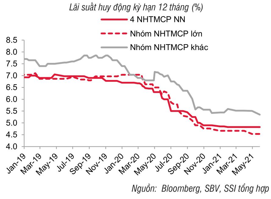 SSI Research: Chênh lệch lãi suất giữa các nhóm ngân hàng đang có xu hướng tăng - Ảnh 1.