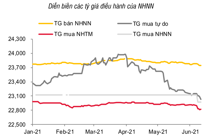 SSI Research: Chênh lệch lãi suất giữa các nhóm ngân hàng đang có xu hướng tăng - Ảnh 2.