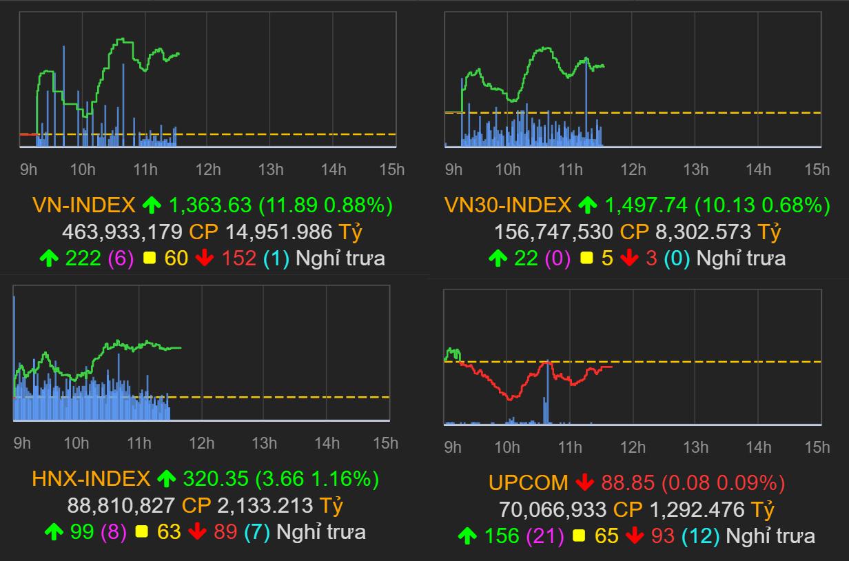 Thị trường chứng khoán (14/6): Sắc xanh trên diện rộng, VN-Index tăng gần 12 điểm - Ảnh 1.
