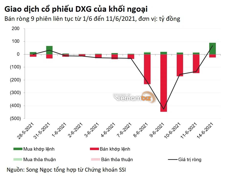 Dragon Capital bán hơn 5 triệu cổ phiếu DXG giữa lùm xùm về kế hoạch phát hành - Ảnh 3.