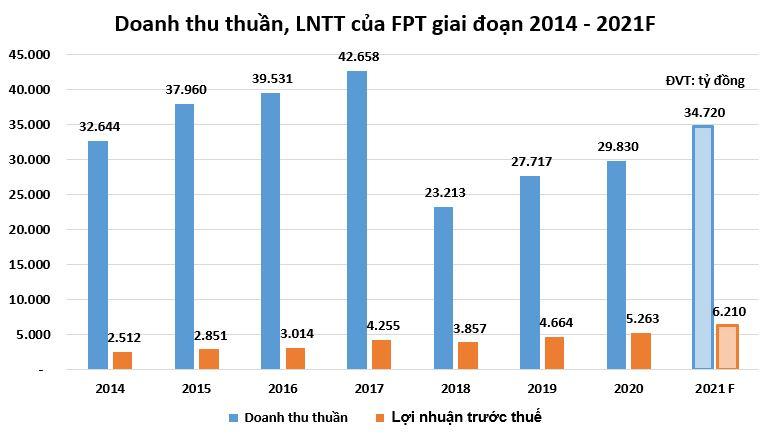 FPT ghi nhận doanh thu, lợi nhuận vượt kế hoạch trong 5 tháng đầu 2021 - Ảnh 2.