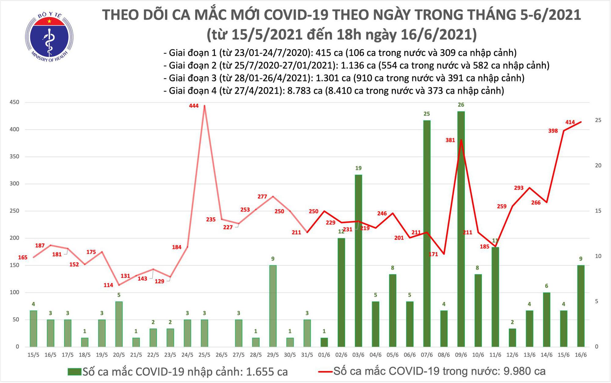 Tối 16/5: Thêm 155 ca mắc COVID-19, Việt Nam ghi nhận tổng 423 trường hợp trong ngày - Ảnh 1.
