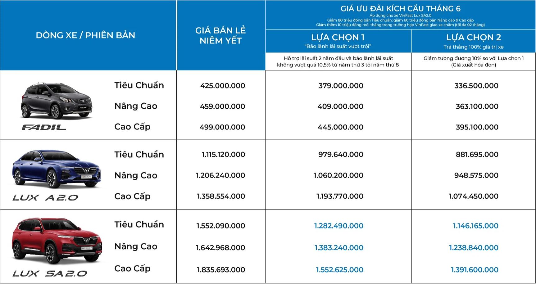 VinFast giảm 80 triệu đồng cho một số dòng xe, cam kết bù 10 triệu đồng cho mỗi tháng khách hàng bị giao xe chậm - Ảnh 2.