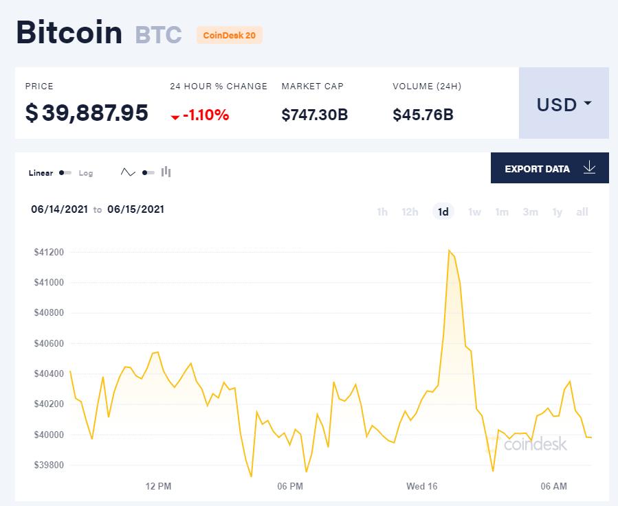 Giá bitcoin hôm nay 16/6/21. (Nguồn: CoinDesk).