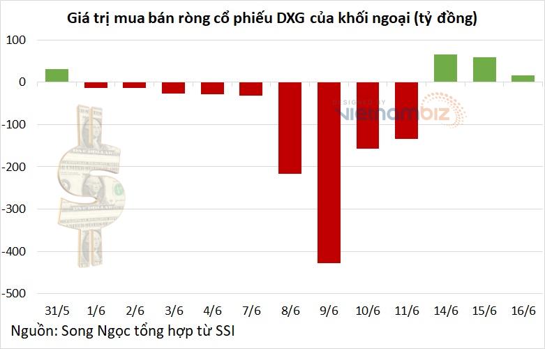 Dragon Capital xả 10 triệu cổ phiếu DXG trong ngày tăng kịch trần - Ảnh 3.