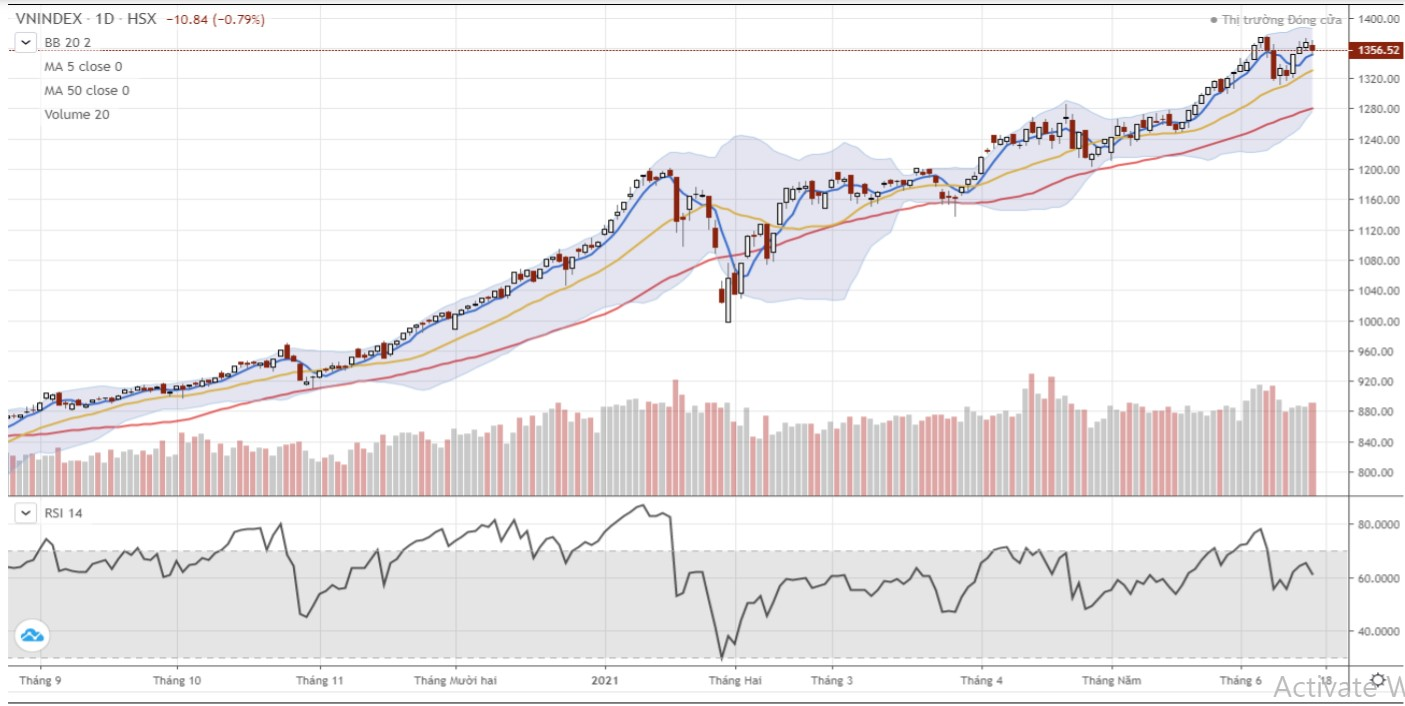 Nhận định thị trường chứng khoán ngày 17/6: Tiếp tục giằng co trong biên độ hẹp - Ảnh 1.
