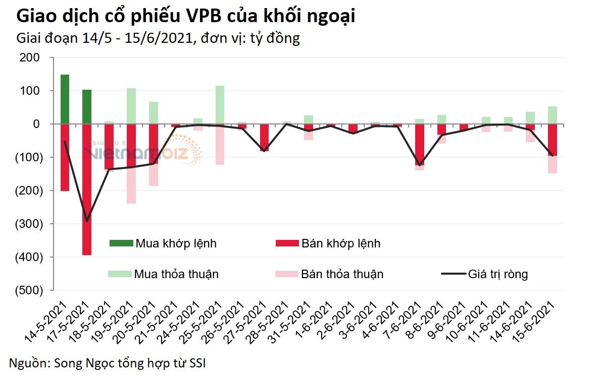 Khối ngoại liên tục bán ròng hơn 1.100 tỷ đồng VPB trong một tháng trước phiên giảm sâu - Ảnh 2.