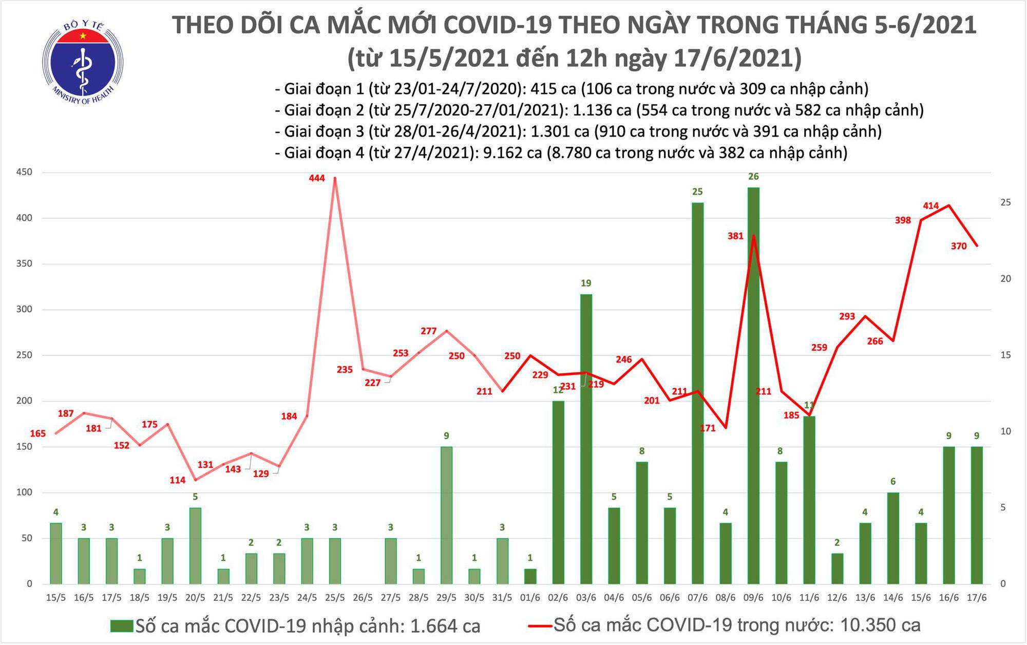 Trưa 17/6: Thêm 220 ca mắc COVID-19, riêng Bắc Giang 178 ca nhiễm - Ảnh 1.
