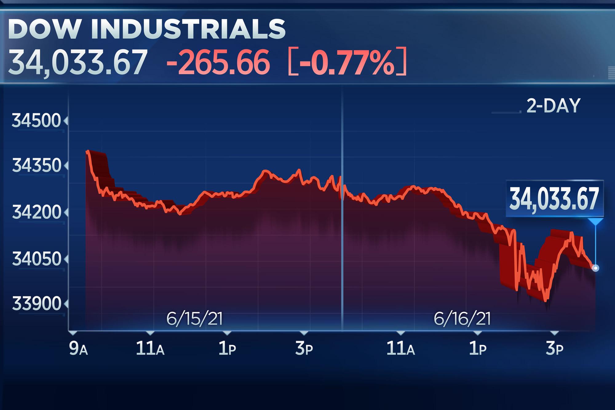 Chứng khoán Mỹ trượt dốc sau khi Fed ra tín hiệu tăng lãi suất - Ảnh 2.