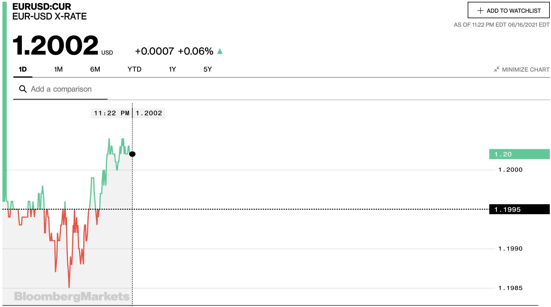 Tỷ giá euro hôm nay 17/6: Các ngân hàng và thị trường chợ đen đồng loạt giảm sâu - Ảnh 2.