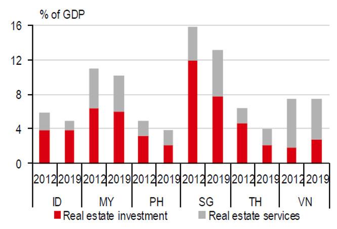 Thị trường bất động sản bước vào giai đoạn 'cân não' - Ảnh 2.