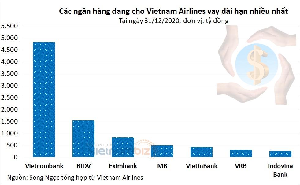 Vietnam Airlines có nguy cơ phá sản: Ngân hàng nào cho vay nhiều nhất? - Ảnh 2.