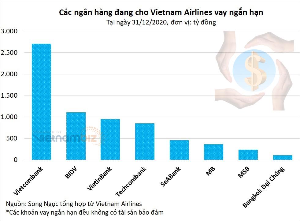 Vietnam Airlines có nguy cơ phá sản: Ngân hàng nào cho vay nhiều nhất? - Ảnh 1.