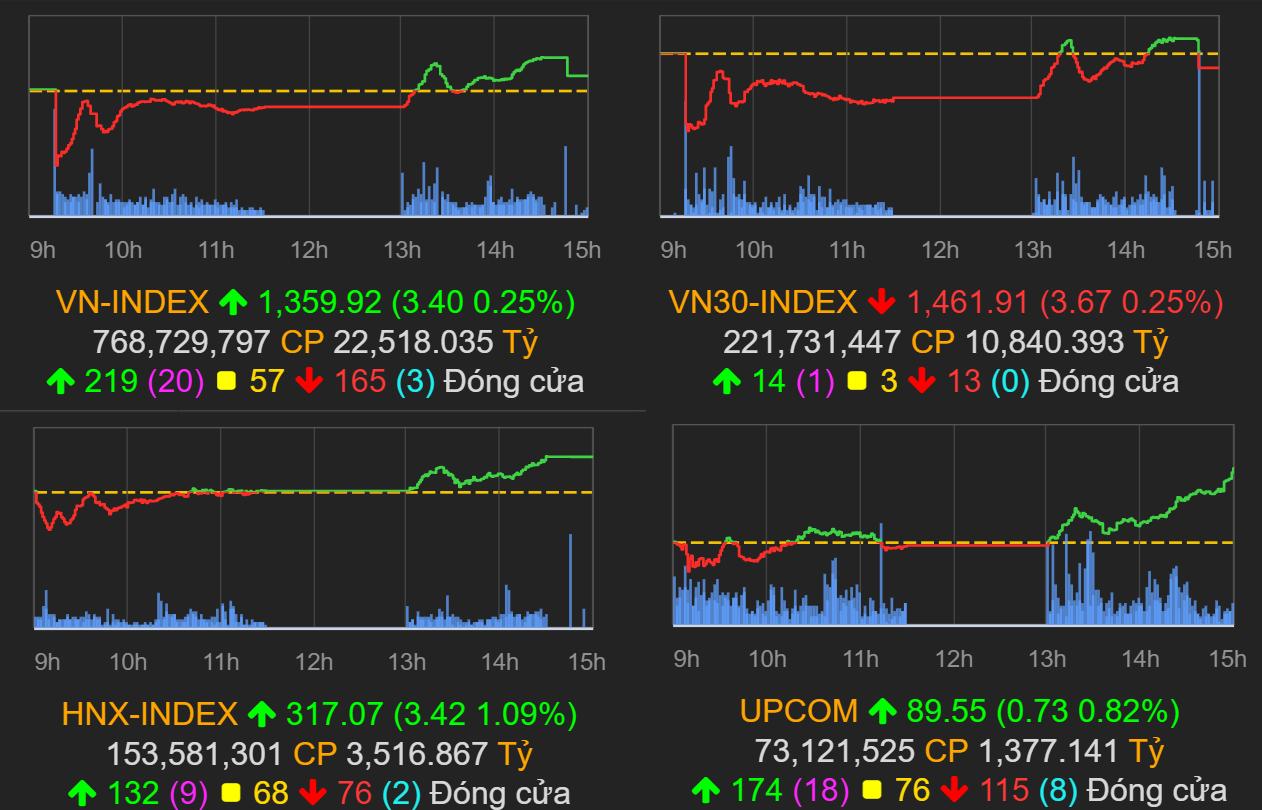 Thị trường chứng khoán (17/6): Bất ngờ phiên đáo hạn phái sinh, VN-Index tăng hơn 3 điểm - Ảnh 1.