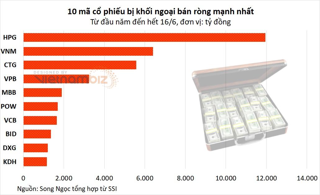 Khối ngoại bán ròng gần 1,6 tỷ USD từ đầu năm, chủ yếu xả nhóm thép, ngân hàng - Ảnh 3.