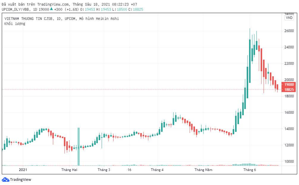 VietBank phát hành xong hơn 58 triệu cổ phiếu trả cổ tức - Ảnh 1.
