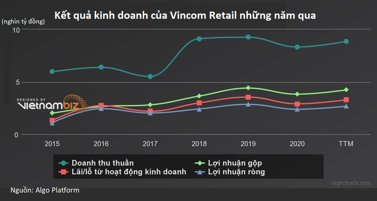 Vincom Retail sáp nhập hai công ty con tổng vốn hơn 6.000 tỷ - Ảnh 2.