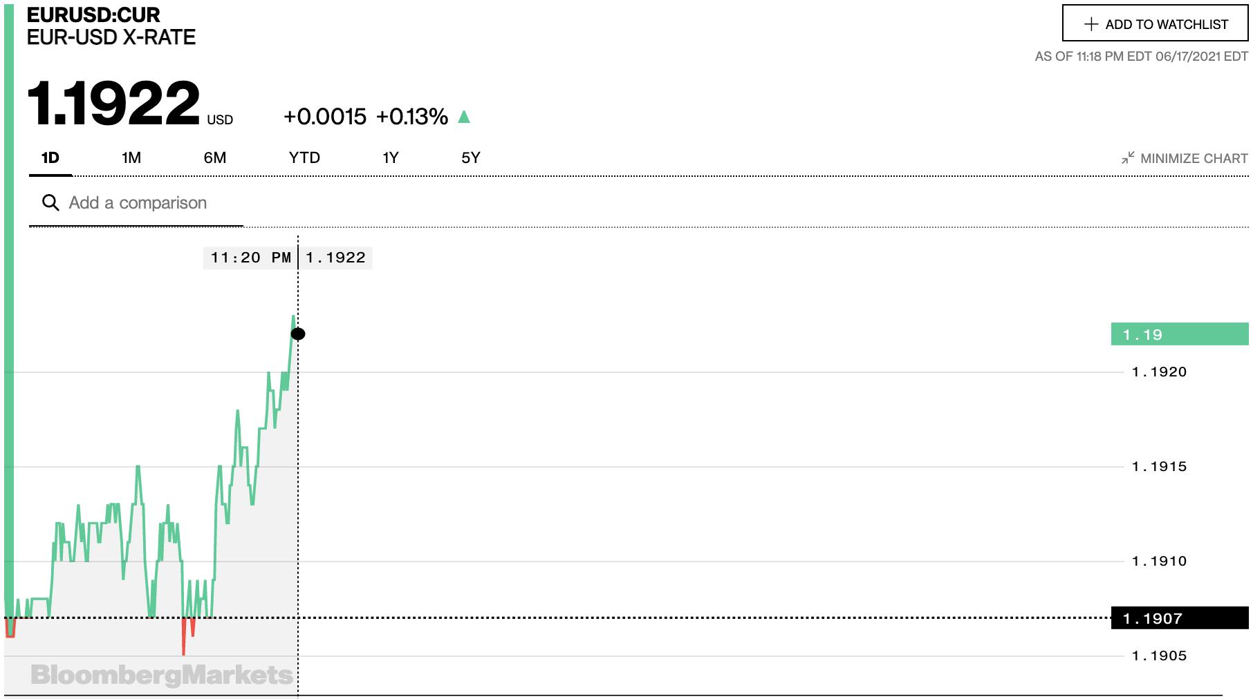 Tỷ giá euro hôm nay 18/6: Tiếp tục giảm đồng loạt tại các ngân hàng và thị trường chợ đen - Ảnh 2.