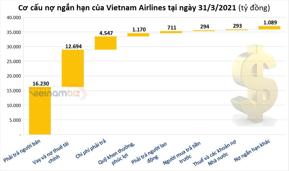 Ngoài vay ngân hàng, Vietnam Airlines còn nợ người lao động và Nhà nước bao nhiêu tiền? - Ảnh 2.