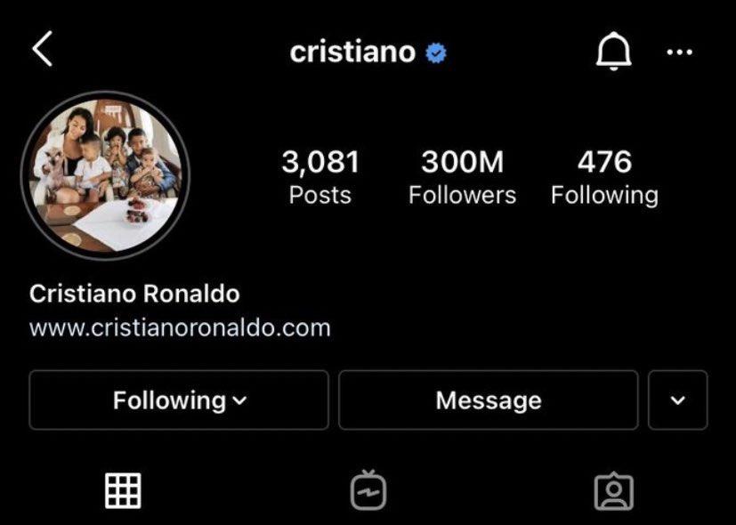 Ronaldo nhanh chóng đạt 300 triệu lượt theo dõi trên Instagram sau lùm xùm với....Coca Cola - Ảnh 2.