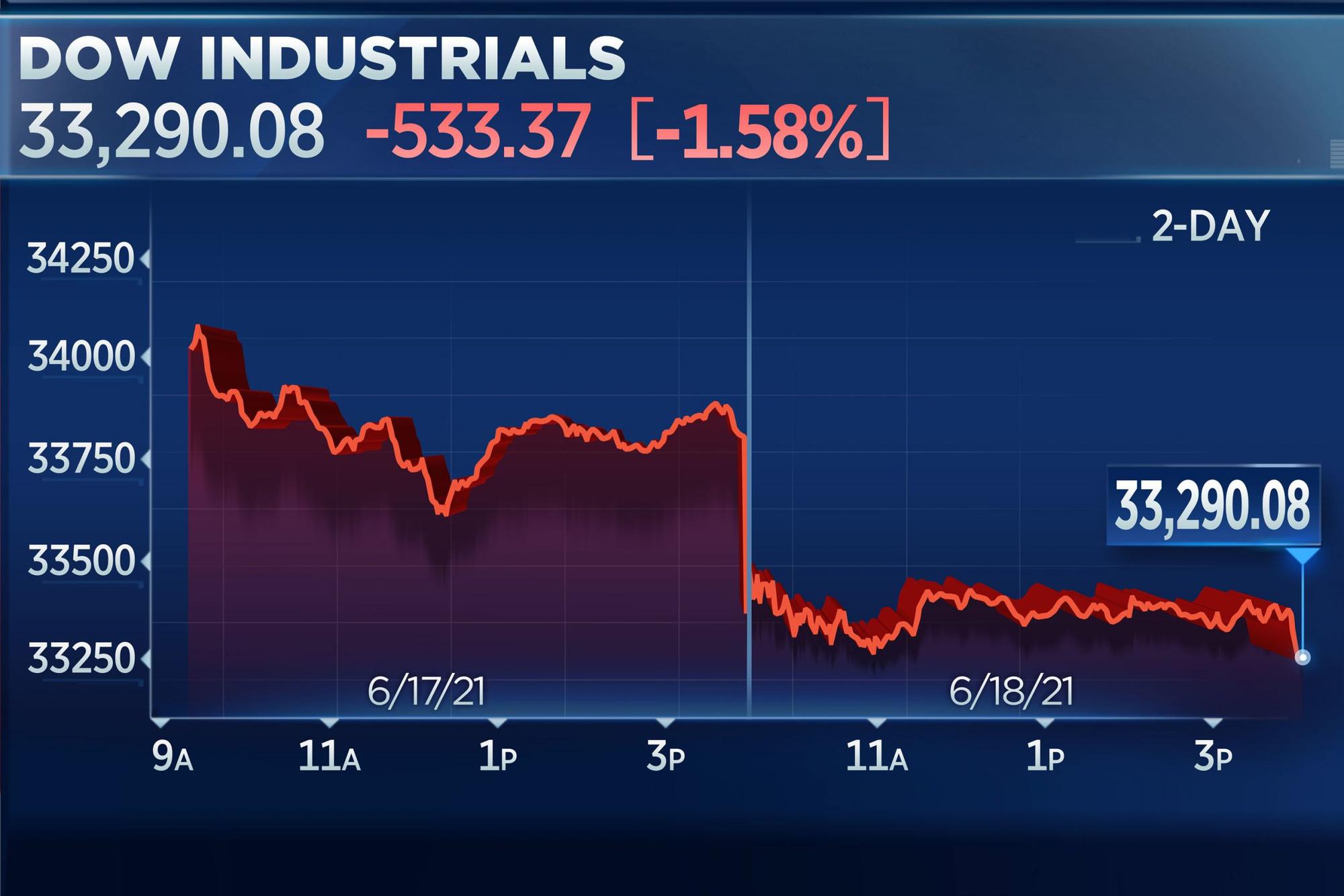 Dow Jones mất hơn 500 điểm sau câu nói 'diều hâu' của quan chức Fed - Ảnh 1.