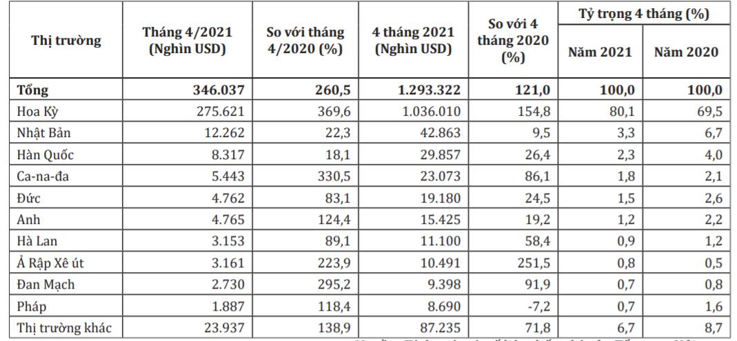Nhu cầu ghế khung gỗ nhiều tiềm năng, Việt Nam xuất khẩu tăng hơn 120% - Ảnh 1.