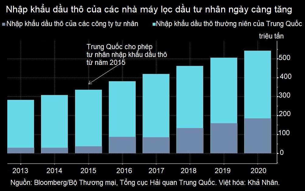 Tương lai của ngành công nghiệp lọc dầu Trung Quốc phụ thuộc vào cuộc điều tra tại một thành phố 1,4 triệu dân - Ảnh 1.