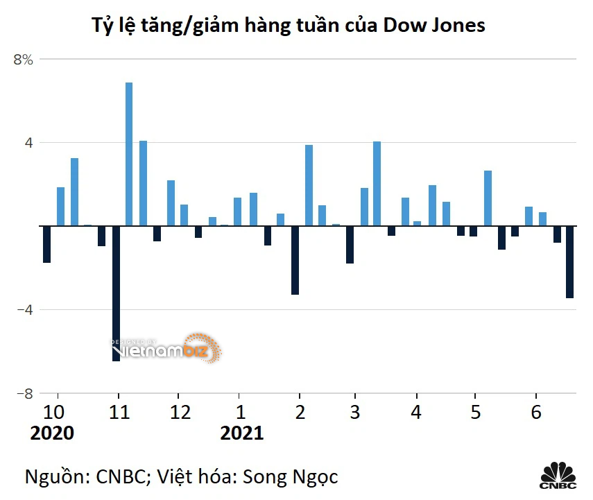 Dow Jones mất hơn 500 điểm sau câu nói 'diều hâu' của quan chức Fed - Ảnh 3.